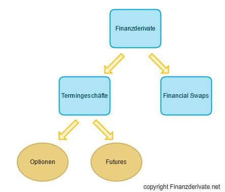 Finanzderivate Mindmap 1