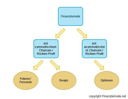 Finanzderivate Mindmap 2