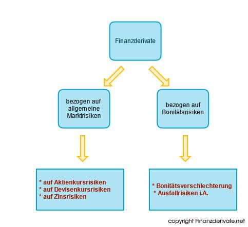 Finanzderivate Mindmap 3
